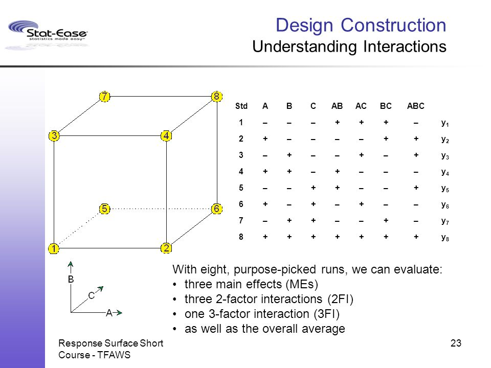 Design Construction Understanding Interactions