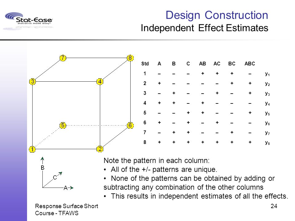 Design Construction Independent Effect Estimates