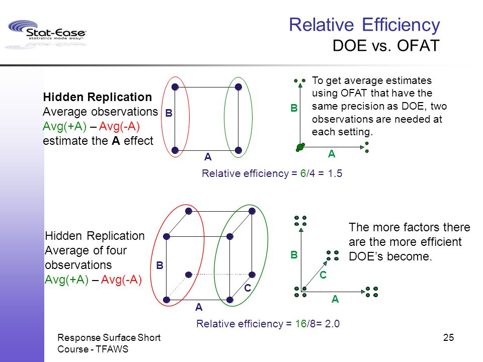 Relative Efficiency DOE vs. OFAT