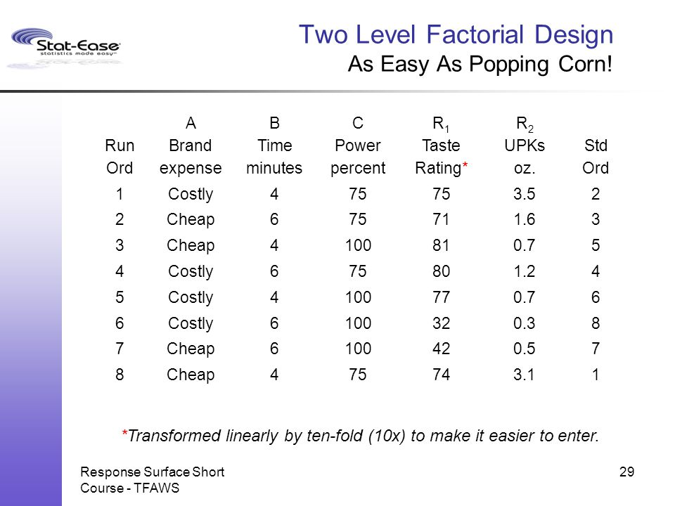 Two Level Factorial Design As Easy As Popping Corn!