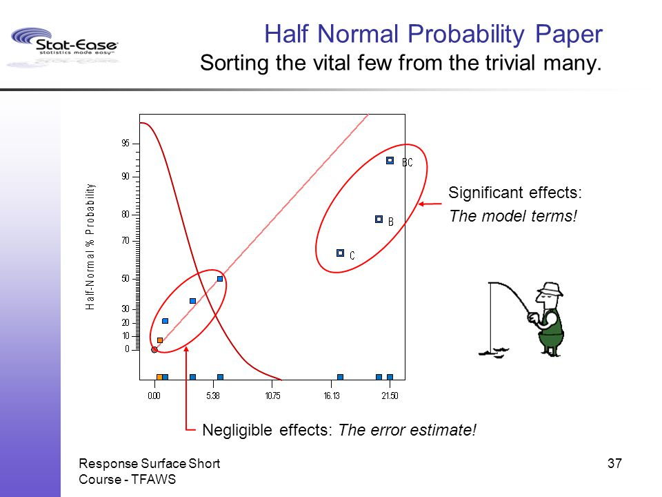 Half Normal Probability Paper Sorting the vital few from the trivial many.