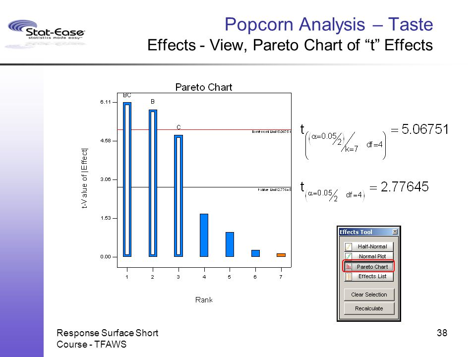 Popcorn Analysis – Taste Effects - View, Pareto Chart of t Effects