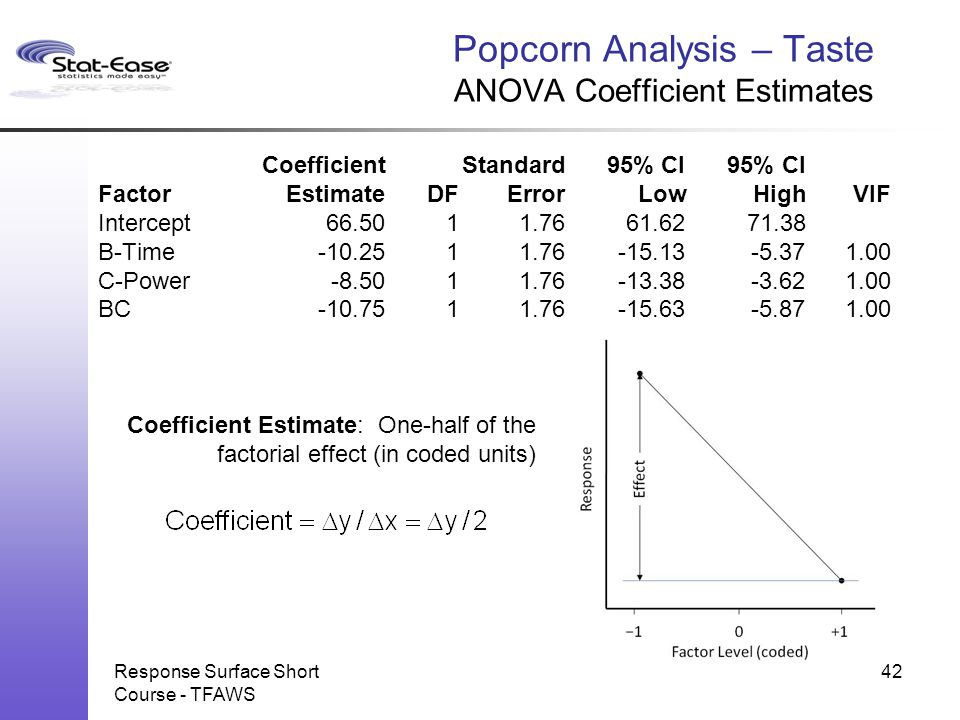 Popcorn Analysis – Taste ANOVA Coefficient Estimates