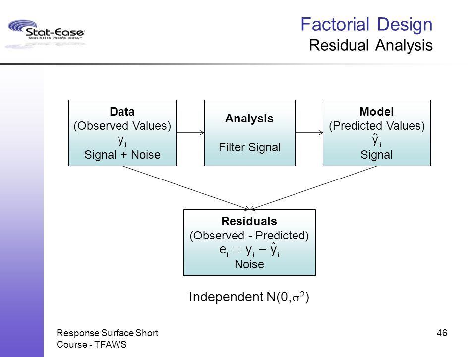 Factorial Design Residual Analysis