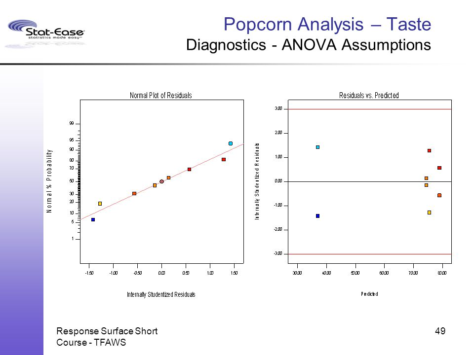 Popcorn Analysis – Taste Diagnostics - ANOVA Assumptions