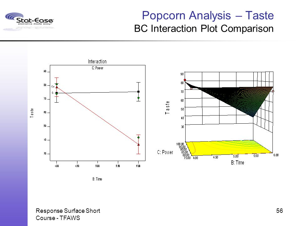 Popcorn Analysis – Taste BC Interaction Plot Comparison