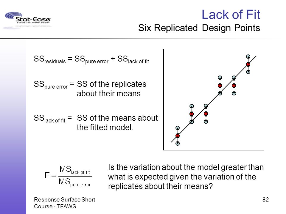 Lack of Fit Six Replicated Design Points