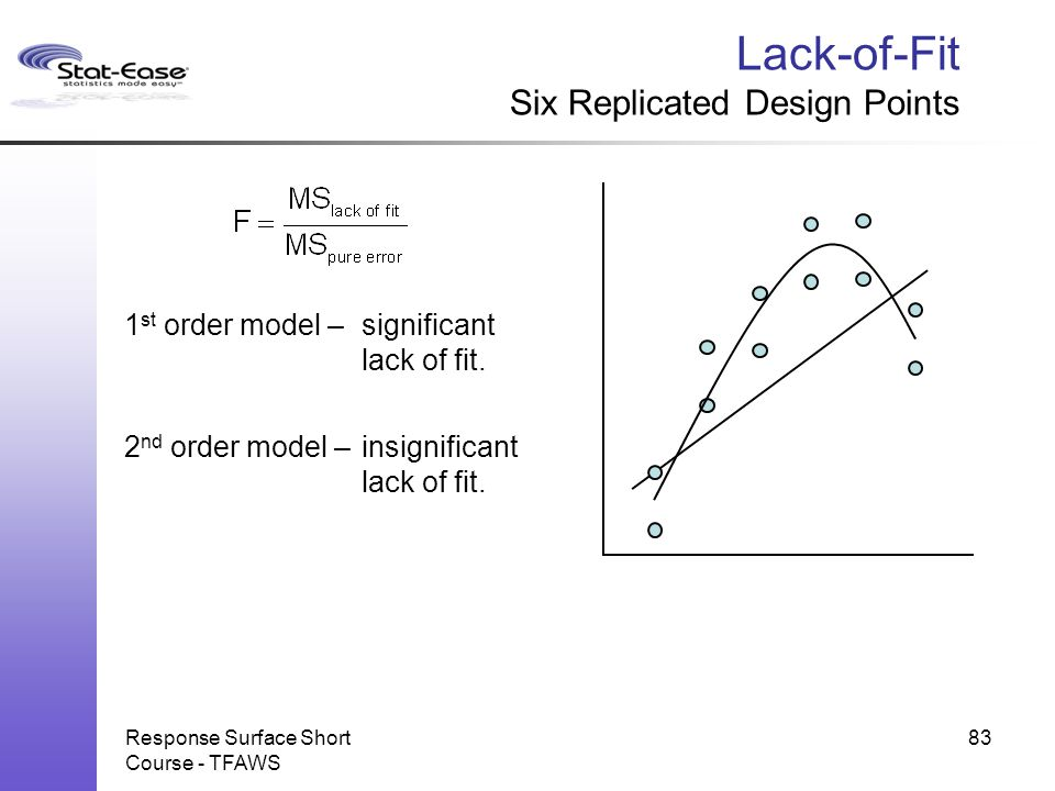 Lack-of-Fit Six Replicated Design Points