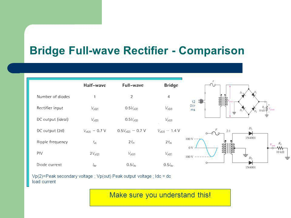 Bridge Full-wave Rectifier - Comparison