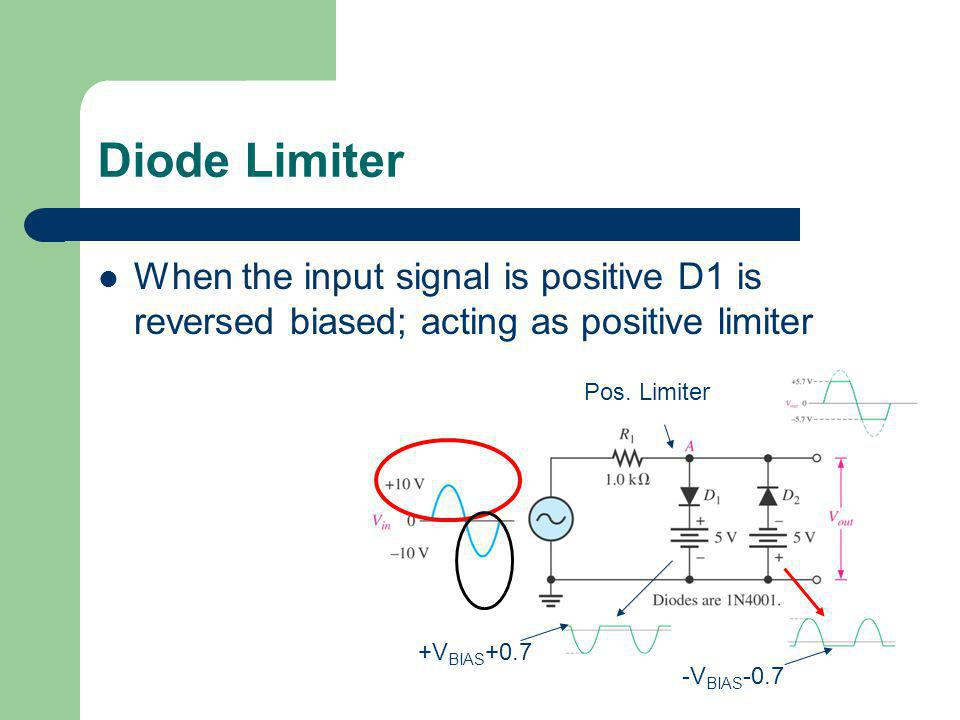 Diode Limiter When the input signal is positive D1 is reversed biased; acting as positive limiter. Pos. Limiter.