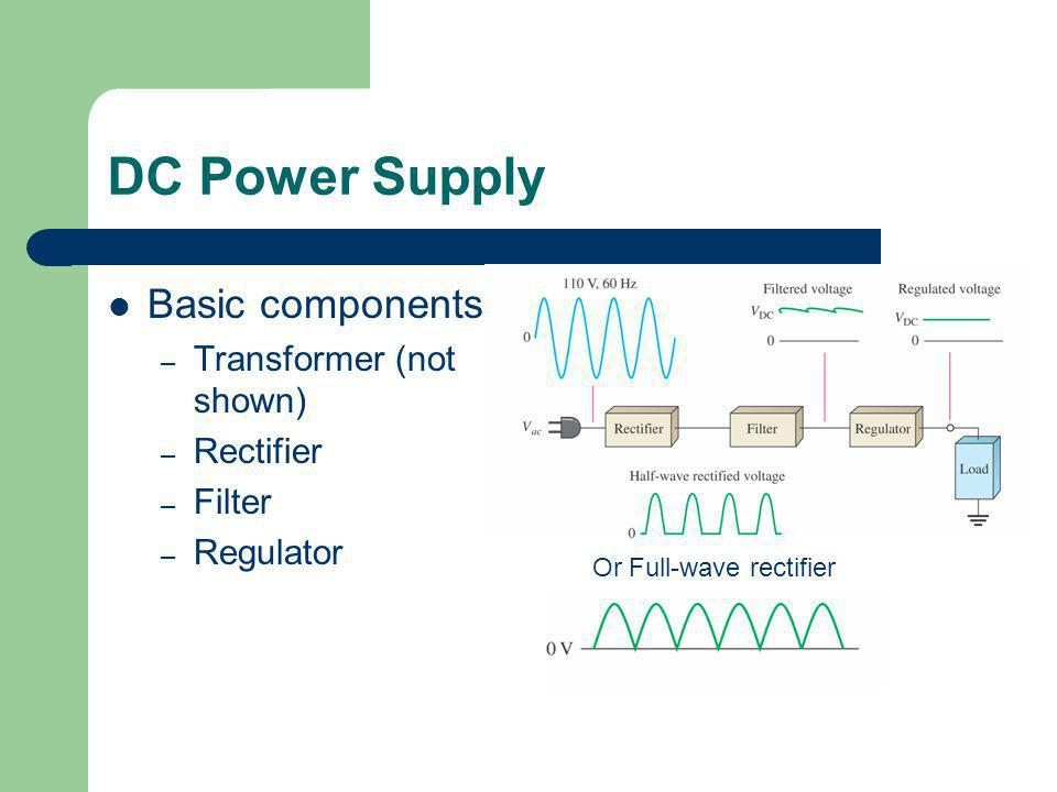 DC Power Supply Basic components Transformer (not shown) Rectifier
