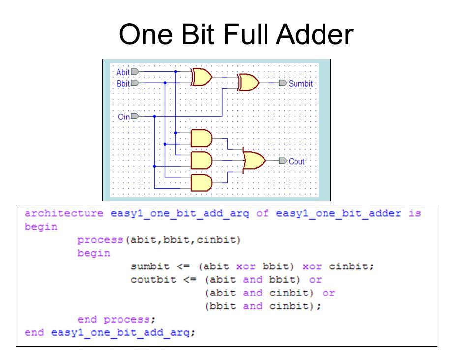 One Bit Full Adder One Bit Full Adder A bit B bit Sum bit C in C ...