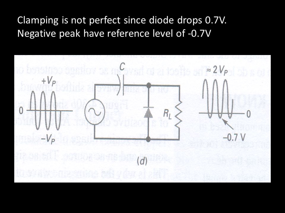 Clamping is not perfect since diode drops 0. 7V