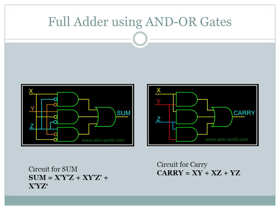Full Adder using AND-OR Gates