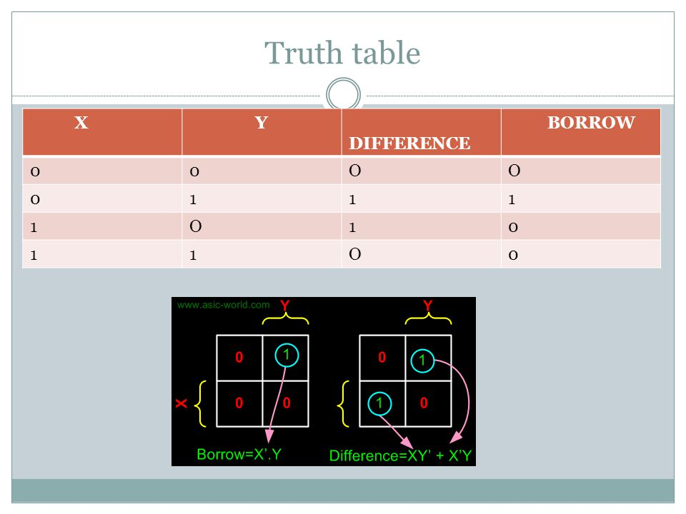 Truth table X Y DIFFERENCE BORROW O 1