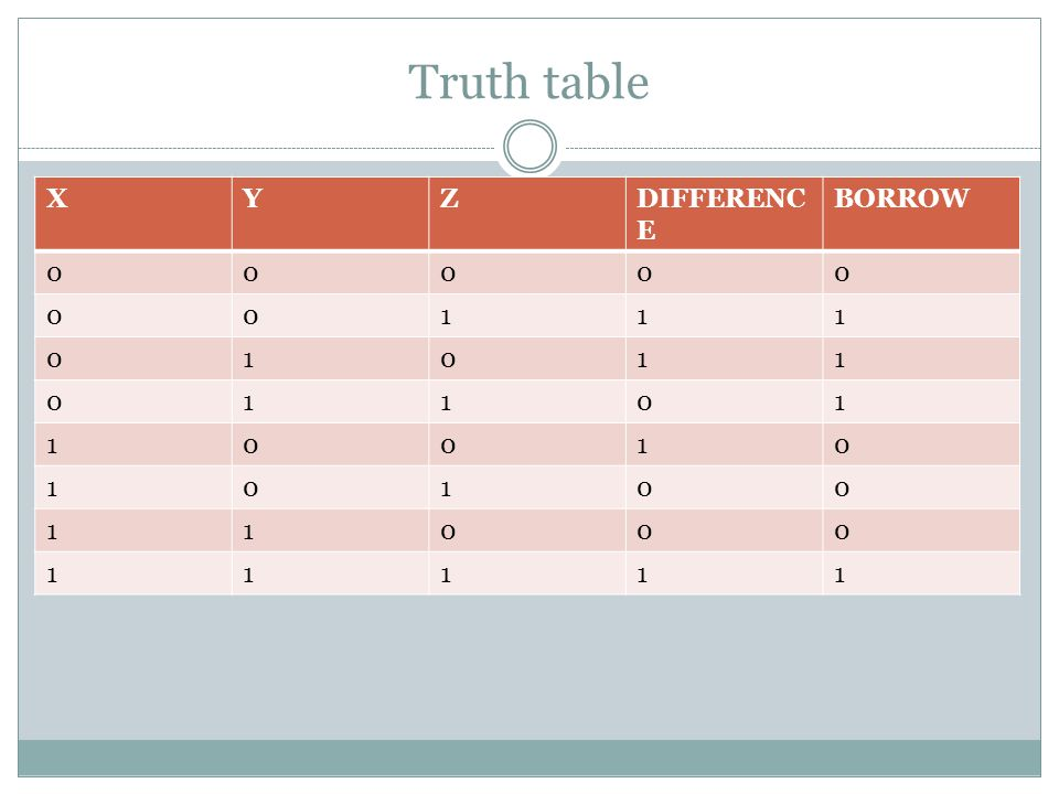 Truth table X Y Z DIFFERENCE BORROW 1