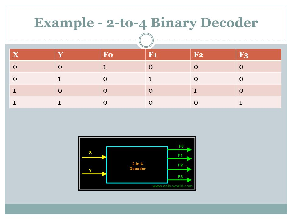 Example - 2-to-4 Binary Decoder