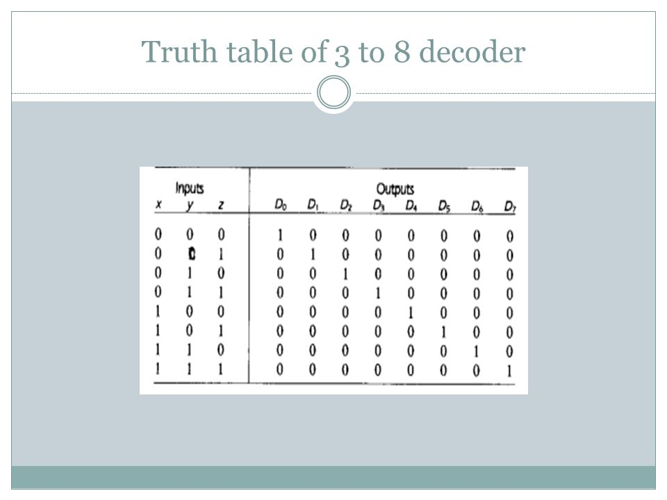 Truth table of 3 to 8 decoder