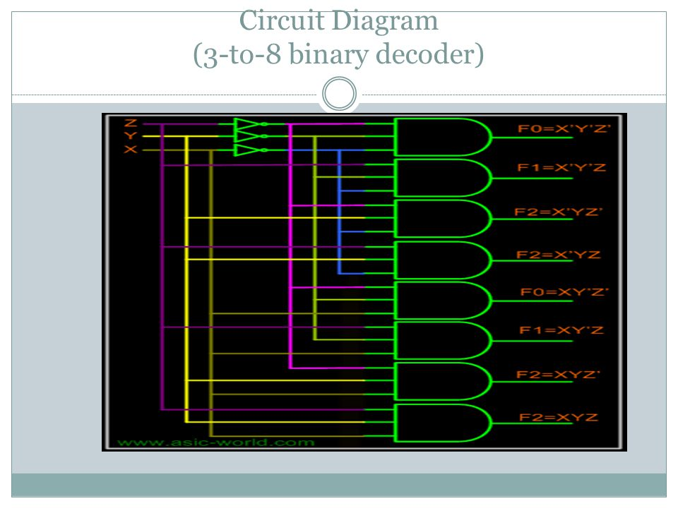 Circuit Diagram (3-to-8 binary decoder)