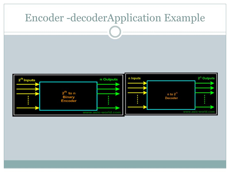 Encoder -decoderApplication Example