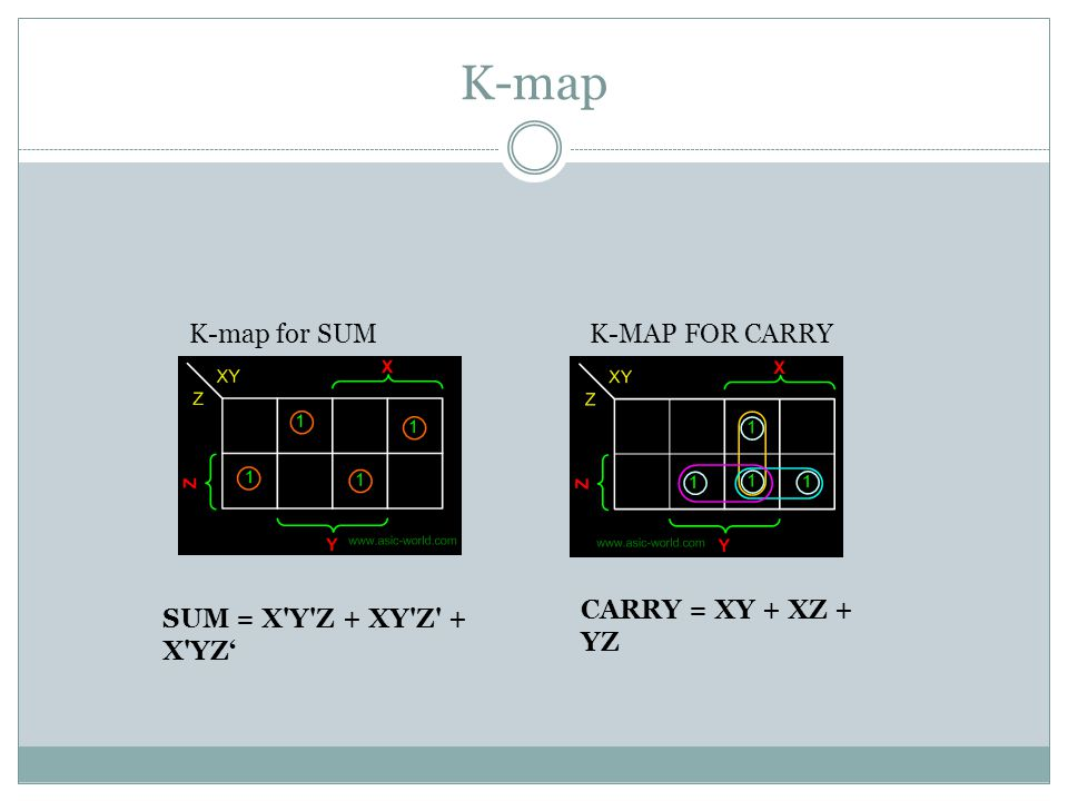 K-map K-map for SUM K-MAP FOR CARRY CARRY = XY + XZ + YZ