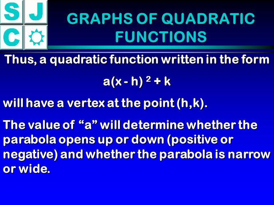 GRAPHS OF QUADRATIC FUNCTIONS
