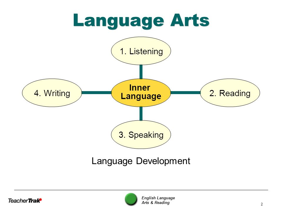 Language Arts Language Development English Language Arts & Reading
