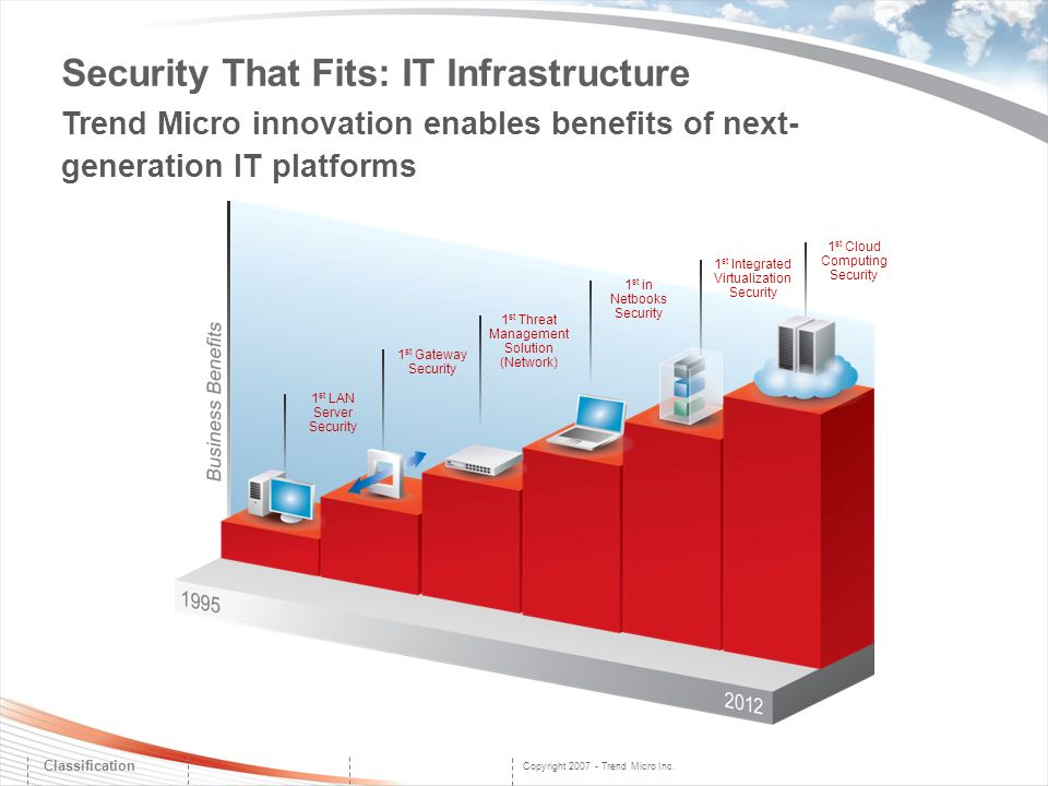 Security That Fits: IT Infrastructure Trend Micro innovation enables benefits of next-generation IT platforms