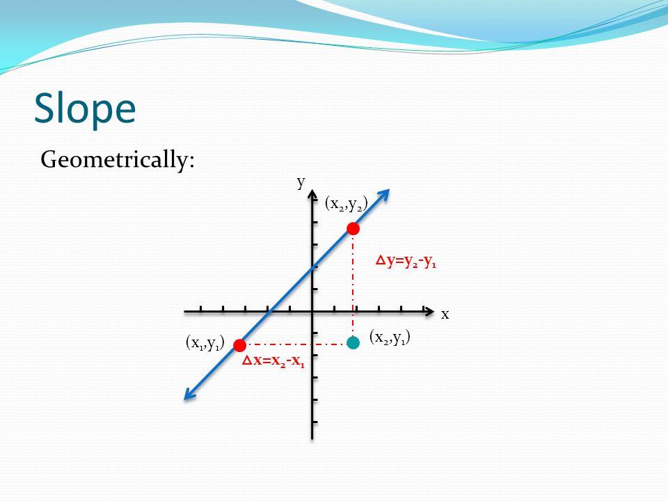 Slope Geometrically: y x (x2,y2) △y=y2-y1 (x2,y1) (x1,y1) △x=x2-x1