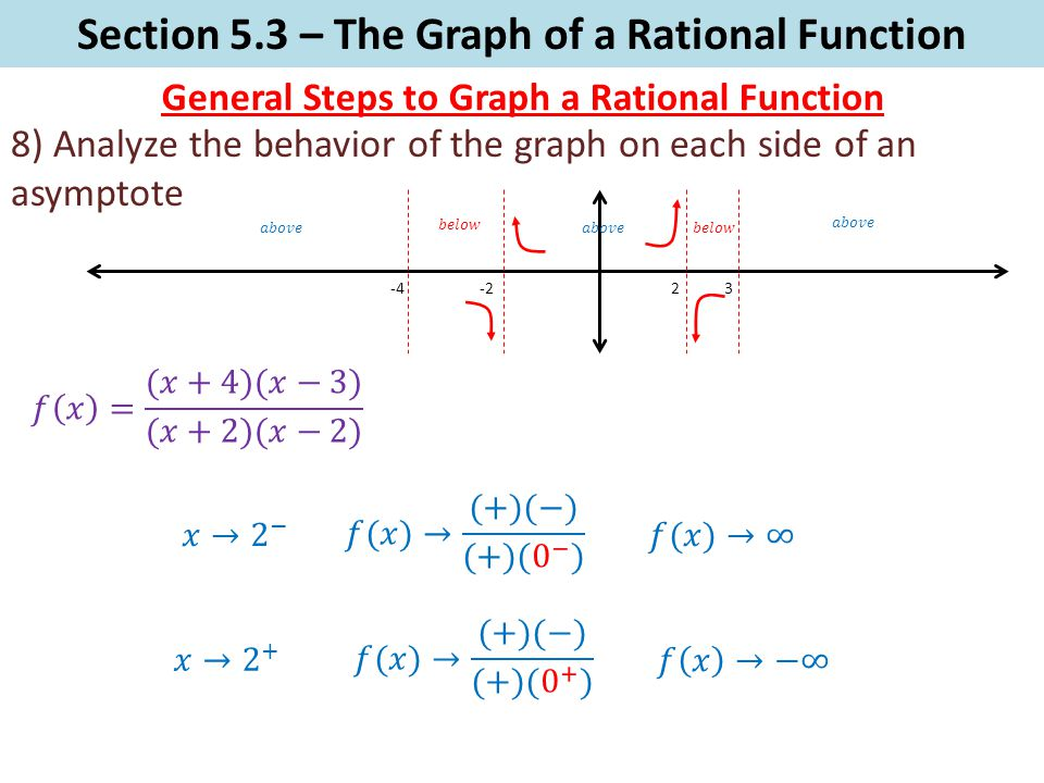 Section 5.3 – The Graph of a Rational Function