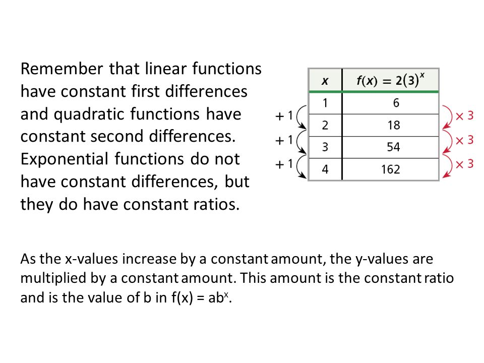 Remember that linear functions have constant first differences and quadratic functions have constant second differences. Exponential functions do not have constant differences, but they do have constant ratios.