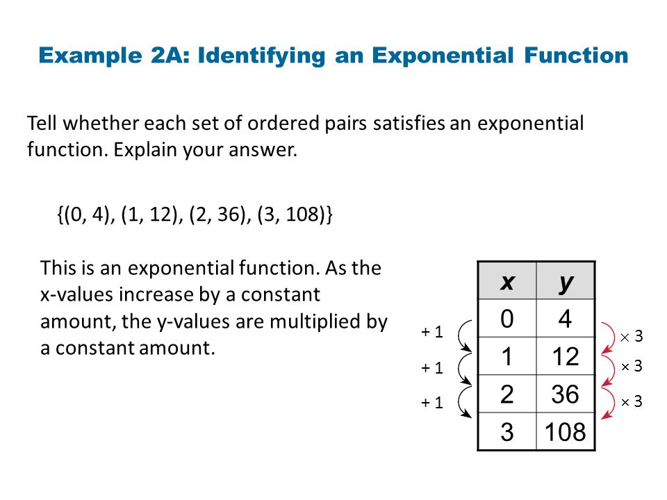 Example 2A: Identifying an Exponential Function