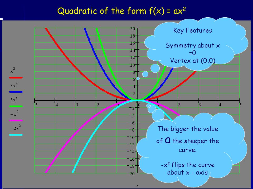 Quadratic of the form f(x) = ax2