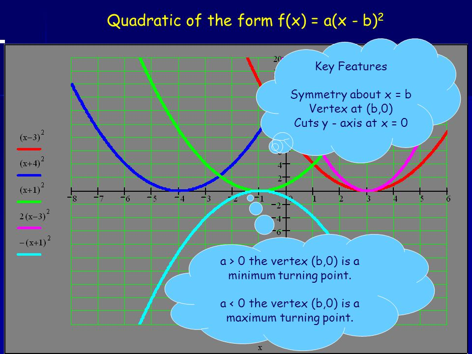 Quadratic of the form f(x) = a(x - b)2