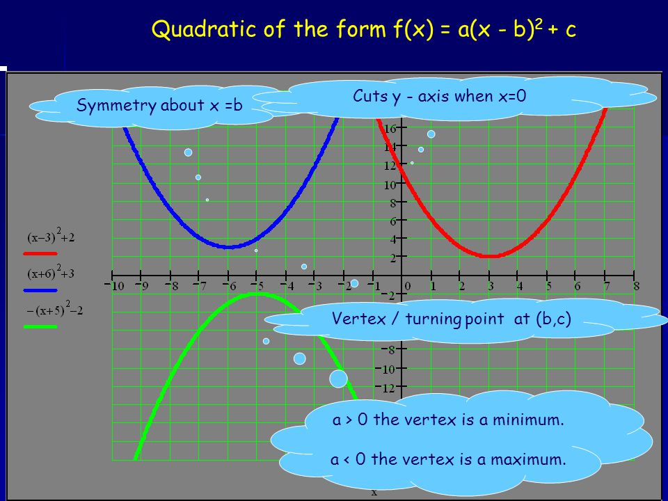 Quadratic of the form f(x) = a(x - b)2 + c