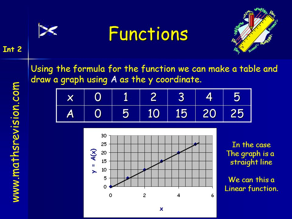 Functions x 1 2 3 4 5 A 10 15 20 25 www.mathsrevision.com
