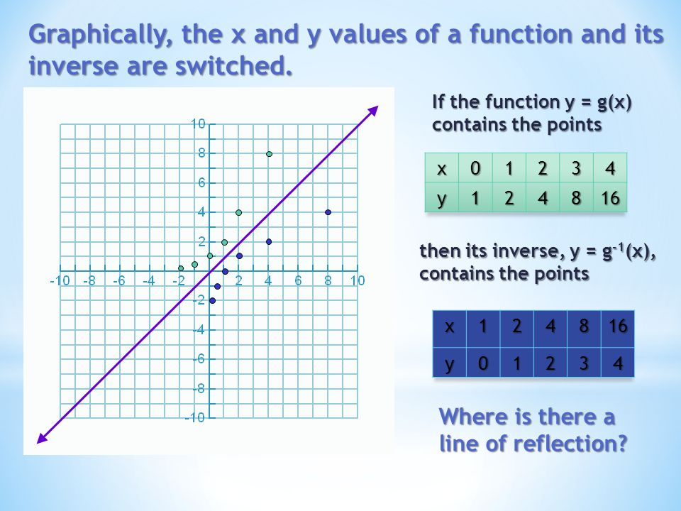 Graphically, the x and y values of a function and its