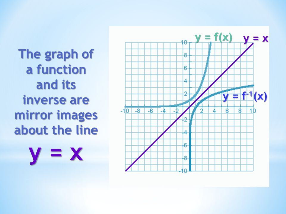 y = f(x) y = x. The graph of a function and its inverse are mirror images about the line. y = f-1(x)