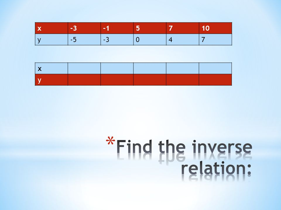 Find the inverse relation: