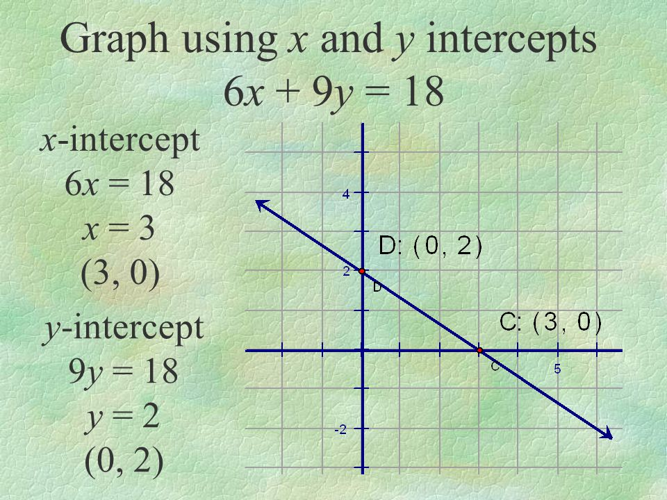 Graph using x and y intercepts