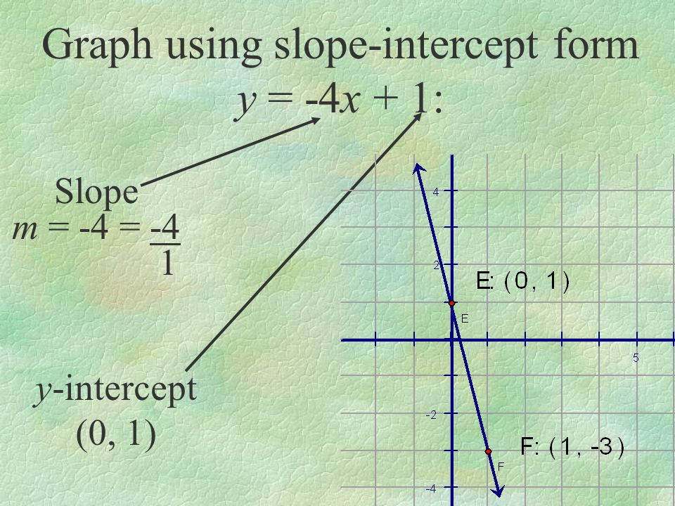 Slope Intercept Form Graph