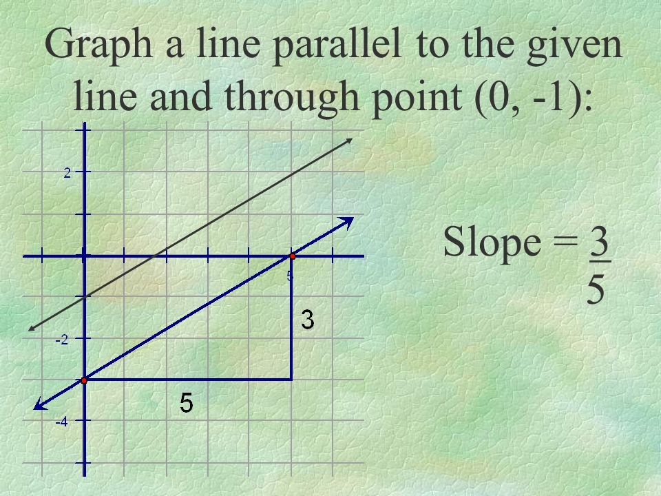 Graph a line parallel to the given line and through point (0, -1):