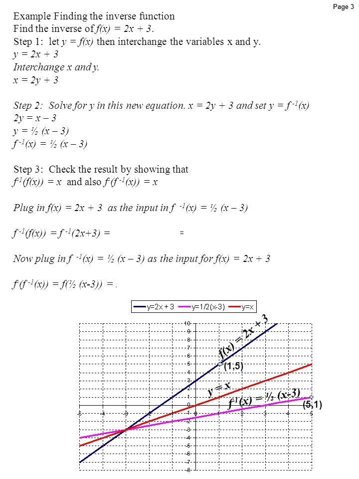 f(x) = 2x + 3 y = x f-1(x) = ½ (x-3)