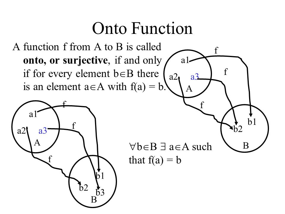 Onto Function A function f from A to B is called onto, or surjective, if and only if for every element bB there is an element aA with f(a) = b.