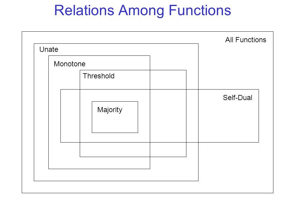 Relations Among Functions