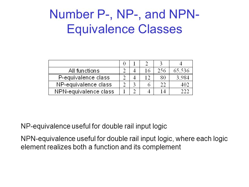 Number P-, NP-, and NPN-Equivalence Classes
