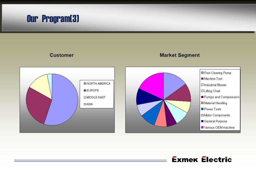 Our Program(3) Customer Market Segment