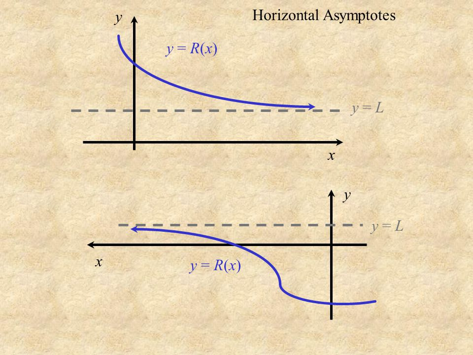 y Horizontal Asymptotes y = R(x) y = L x y y = L x y = R(x)