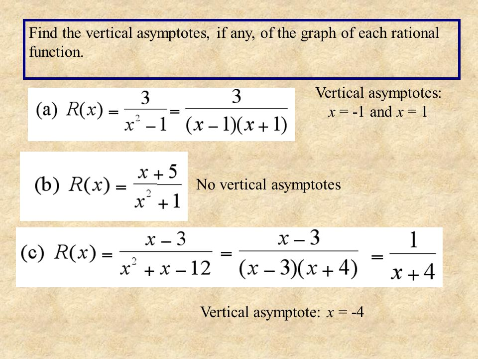 Vertical asymptotes: x = -1 and x = 1