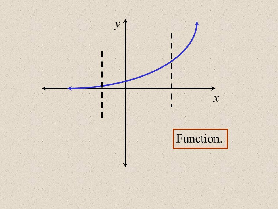y x Function.